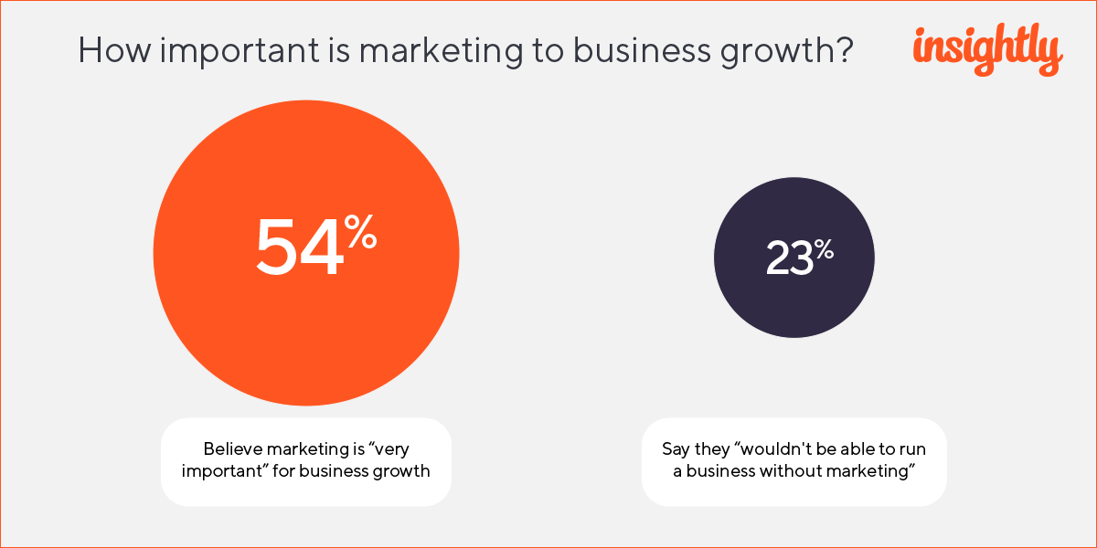 Digital Marketing News: How Important Is Marketing To Business Growth? | EmailOut.com - free email marketing software