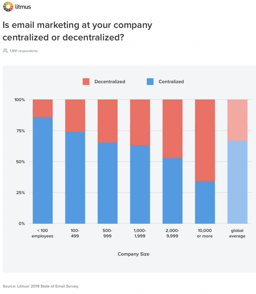 Organising Email Teams: Which Email Marketing Department Is Right For You? | EmailOut.com - free email marketing