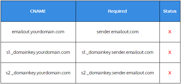 How To: Email Authentication - SPF, DKIM, DMARC and BIMI | EmailOut.com - free email marketing software
