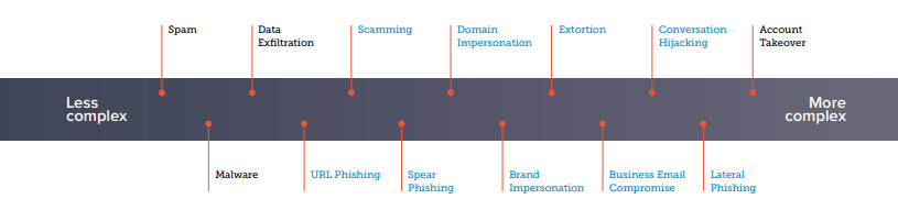 Email Industry News: Email Phishing Threats and Q4 2020 Email Spam Statistics | EmailOut.com - free email marketing software