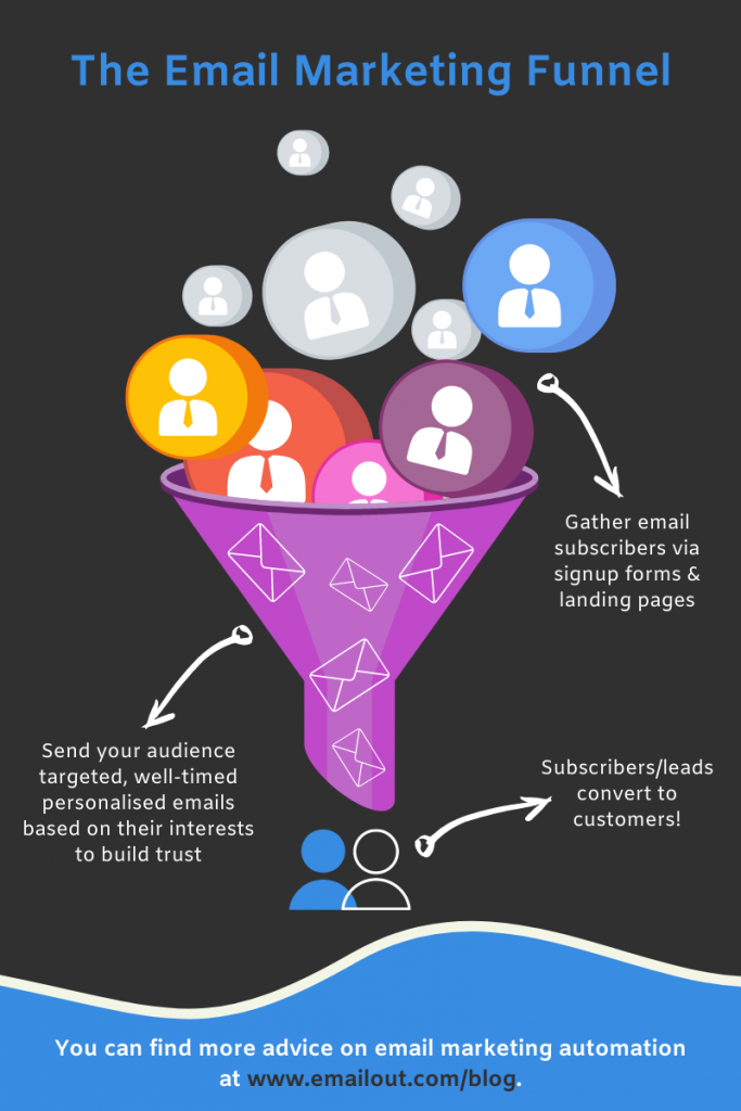 Email Marketing and Landing Pages: A Symbiotic Relationship | email Marketing Funnel | EmailOut.com - free email marketing software