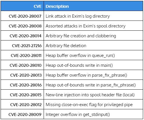 Exim Email Server Vulnerabilities   EmailOut.com
