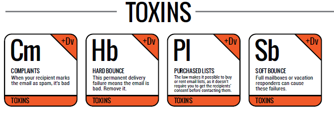 Email Industry News: The Email Marketing Periodic Table | EmailOut.com