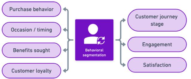 Behavioural Email Segmentation 101 | EmailOut.com